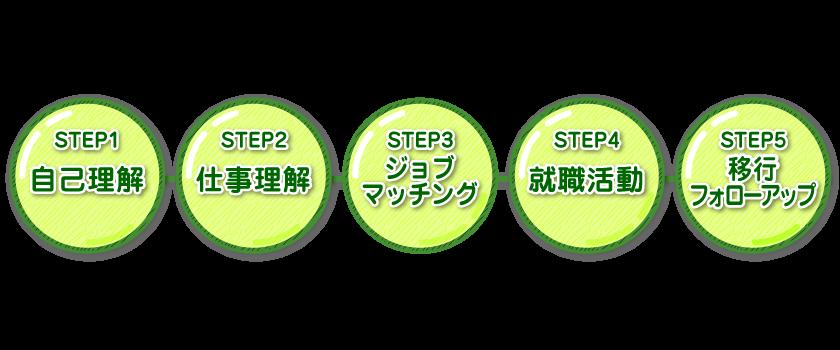 step01自己理解、step02仕事理解、step03ジョブマッチ、step04就職活動、step05就労定着
